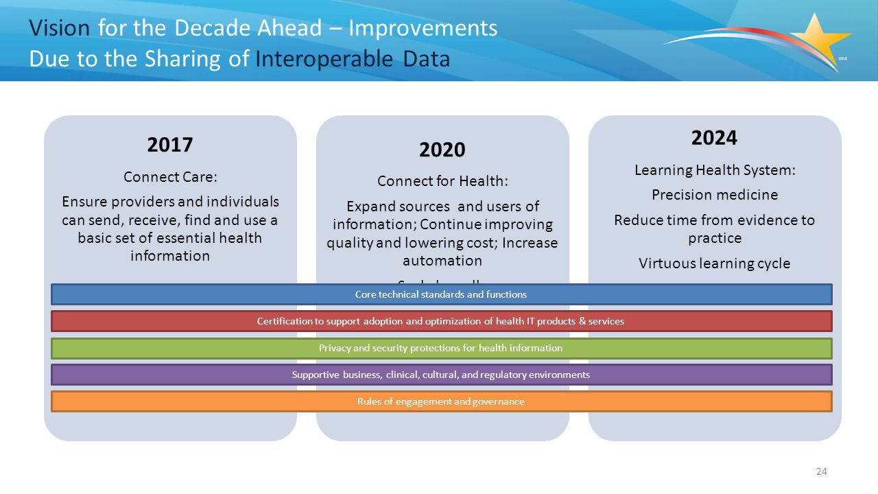 Vision for the Decade Ahead – Improvements Due to the Sharing of Interoperable Data 2017 Connect Care: Ensure providers and individuals can send, receive, find and use a basic set of essential health information 2020 Connect for Health: Expand sources and users of information; Continue improving quality and lowering cost; Increase automation Scale broadly 2024 Learning Health System: Precision medicine Reduce time from evidence to practice Virtuous learning cycle 24 Core technical standards and functions Certification to support adoption and optimization of health IT products & services Privacy and security protections for health information Supportive business, clinical, cultural, and regulatory environments Rules of engagement and governance