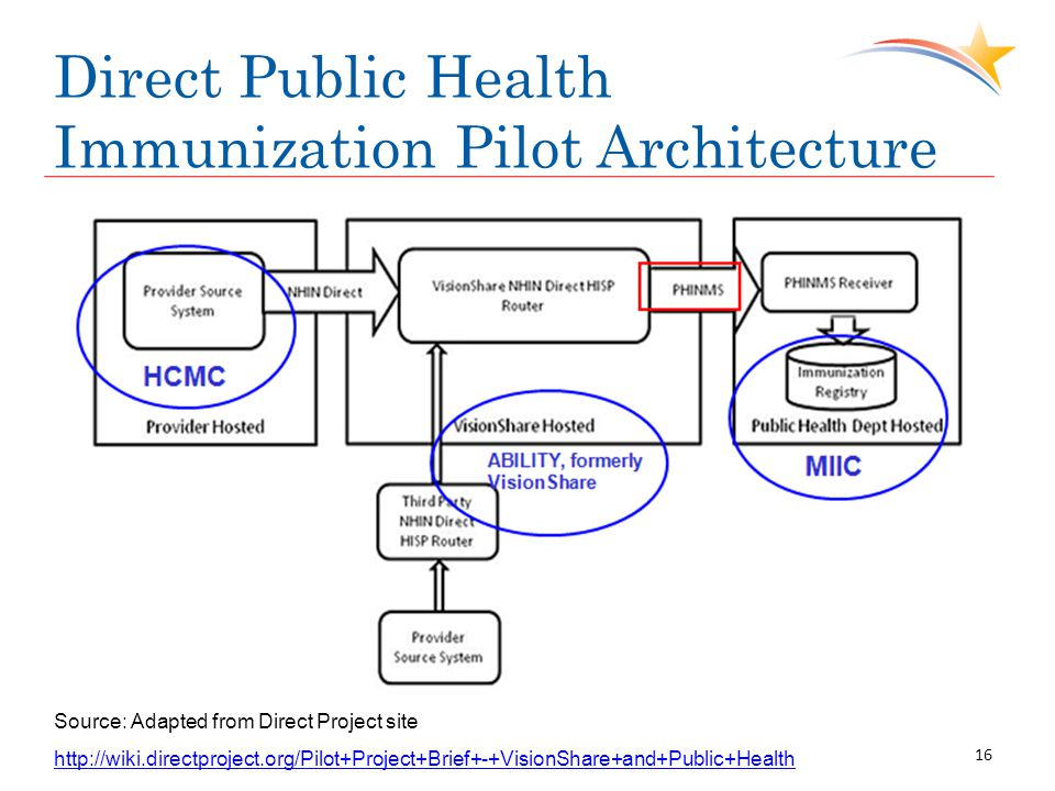 Direct Public Health Immunization Pilot Architecture Source: Adapted from Direct Project site   16