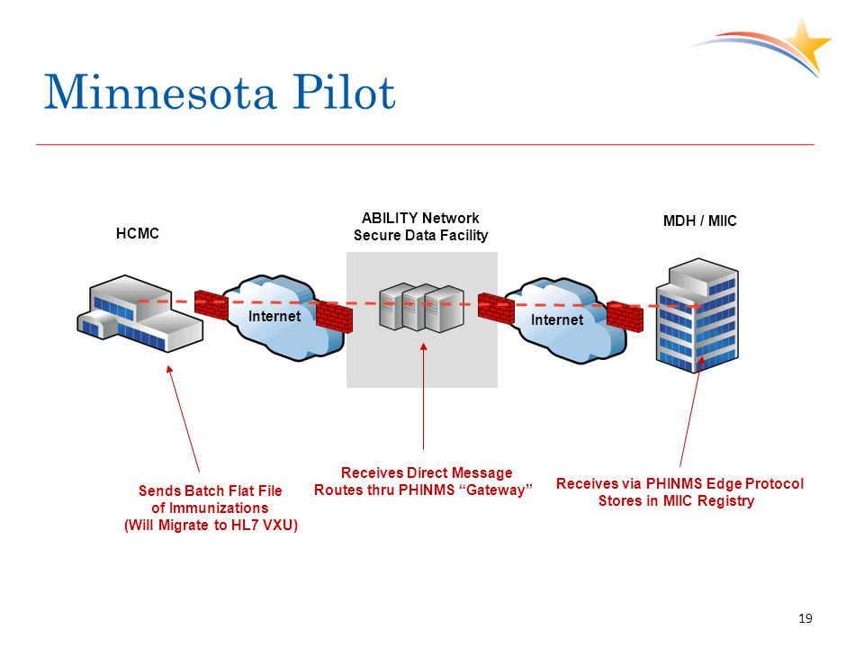 Minnesota Pilot Internet Sends Batch Flat File of Immunizations (Will Migrate to HL7 VXU) ABILITY Network Secure Data Facility Internet MDH / MIIC Receives Direct Message Routes thru PHINMS Gateway Receives via PHINMS Edge Protocol Stores in MIIC Registry HCMC 19