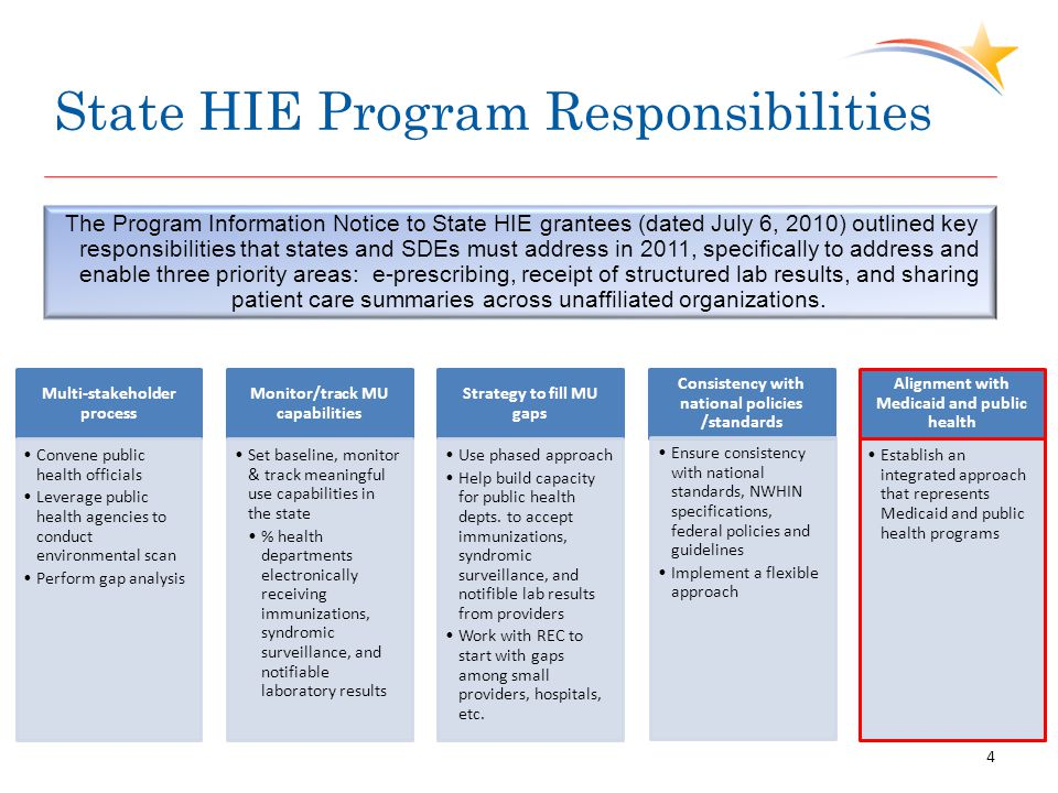 State HIE Program Responsibilities The Program Information Notice to State HIE grantees (dated July 6, 2010) outlined key responsibilities that states and SDEs must address in 2011, specifically to address and enable three priority areas: e-prescribing, receipt of structured lab results, and sharing patient care summaries across unaffiliated organizations.