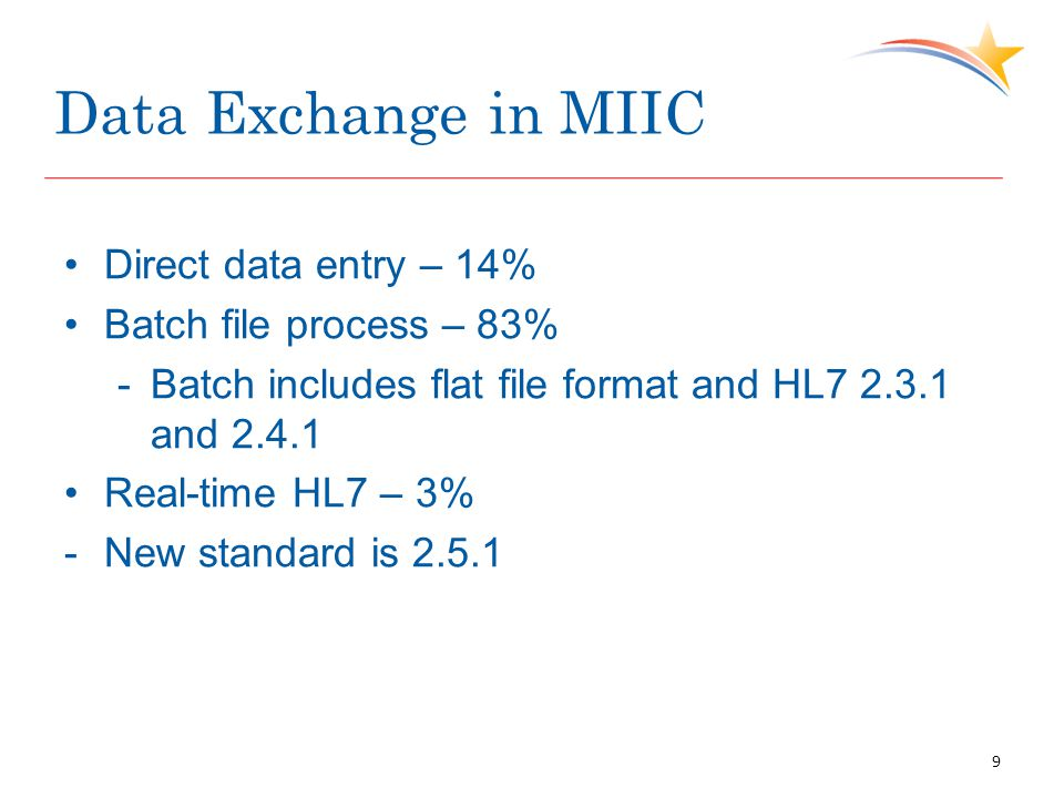 Data Exchange in MIIC Direct data entry – 14% Batch file process – 83% -Batch includes flat file format and HL and Real-time HL7 – 3% -New standard is