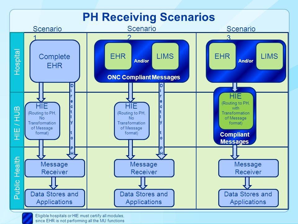 PH Receiving Scenarios Hospital HIE / HUBPublic Health Scenario 1 Scenario 2 Scenario 3 Complete EHR HIE (Routing to PH, No Transformation of Message