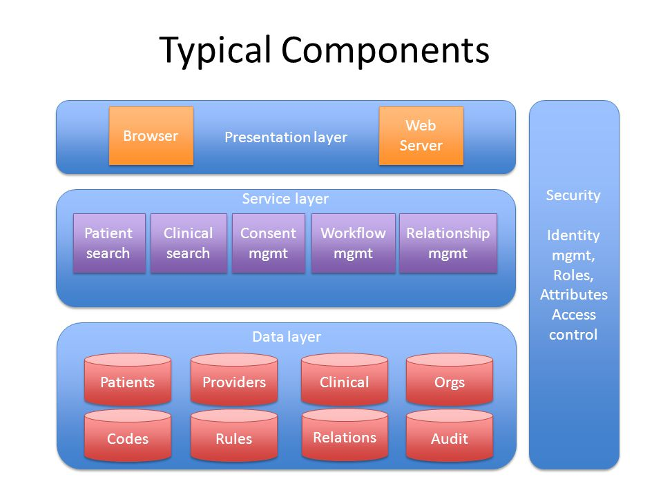Typical Components Presentation layer Service layer Data layer Security Identity mgmt, Roles, Attributes Access control Security Identity mgmt, Roles,