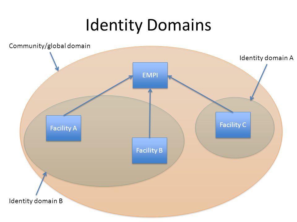 Identity Domains Facility A Facility B Facility C EMPI Identity domain A Identity domain B Community/global domain