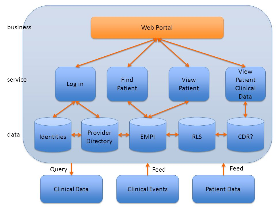 Web Portal Clinical Events Find Patient Find Patient Identities EMPI CDR? Provider Directory Provider Directory View Patient View Patient View Patient