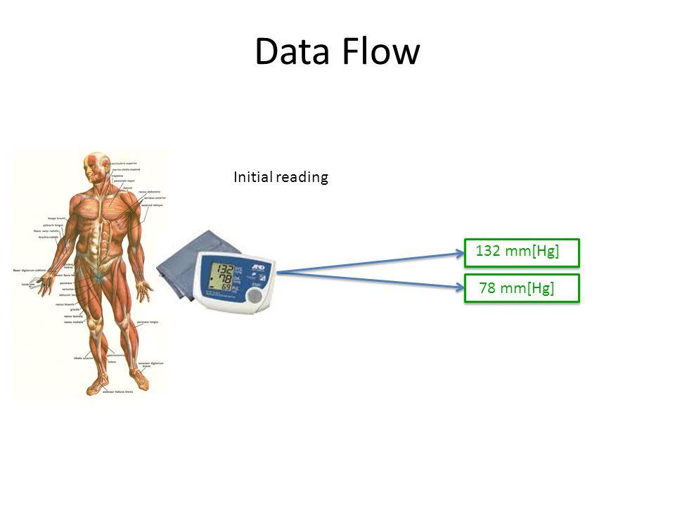 Data Flow 78 mm[Hg] Initial reading 132 mm[Hg]