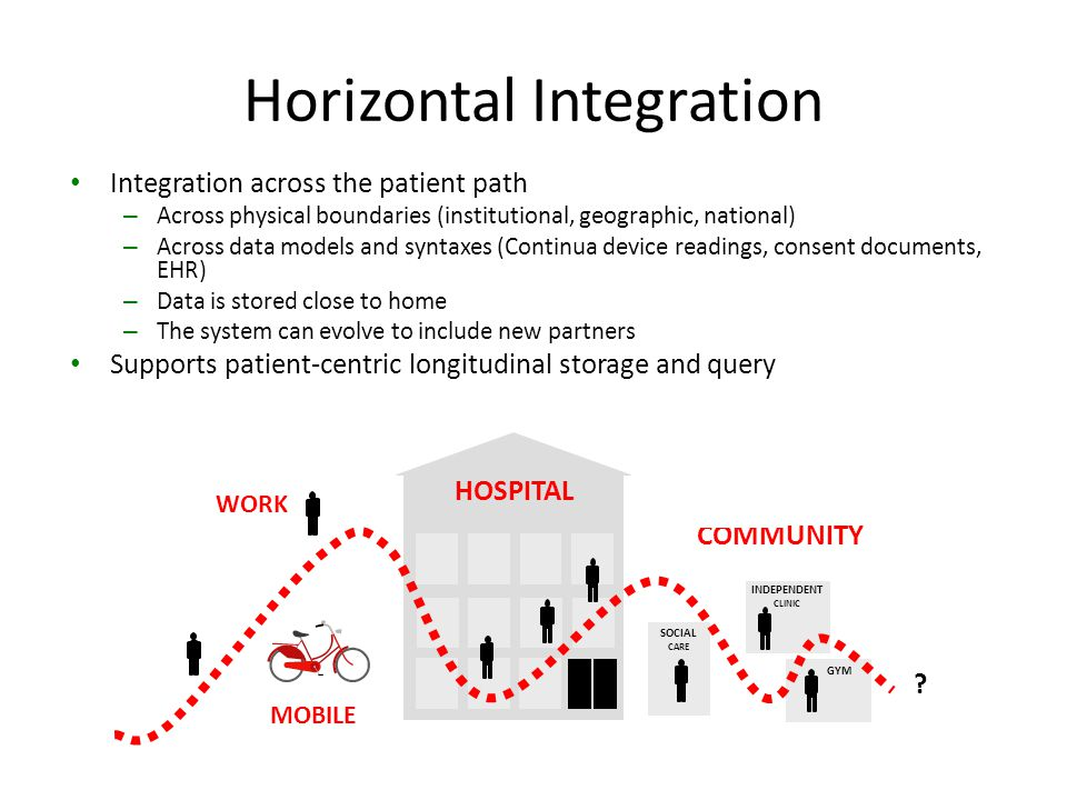 Horizontal Integration HOSPITAL COMMUNITY SOCIAL CARE INDEPENDENT CLINIC GYM MOBILE WORK ? Integration across the patient path – Across physical bound