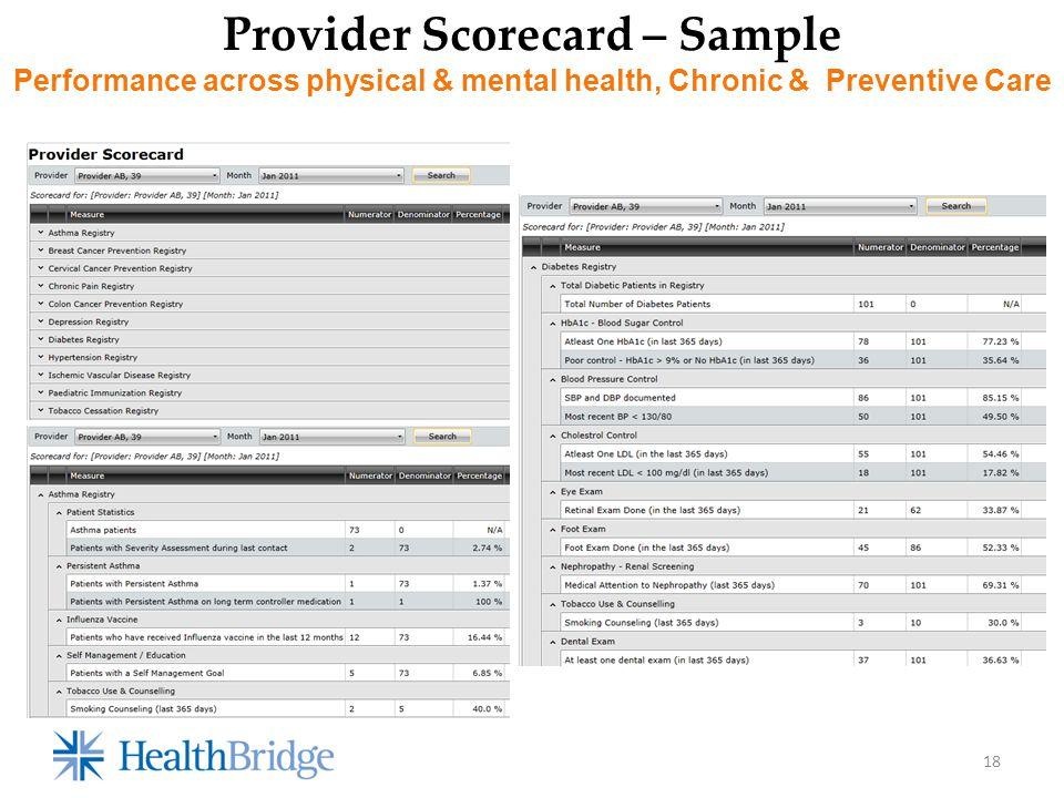 18 Provider Scorecard – Sample Performance across physical & mental health, Chronic & Preventive Care