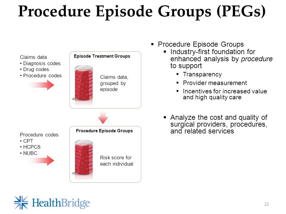 Procedure Episode Groups (PEGs) Episode Treatment Groups Claims data Diagnosis codes Drug codes Procedure codes Claims data, grouped by episode  Proc