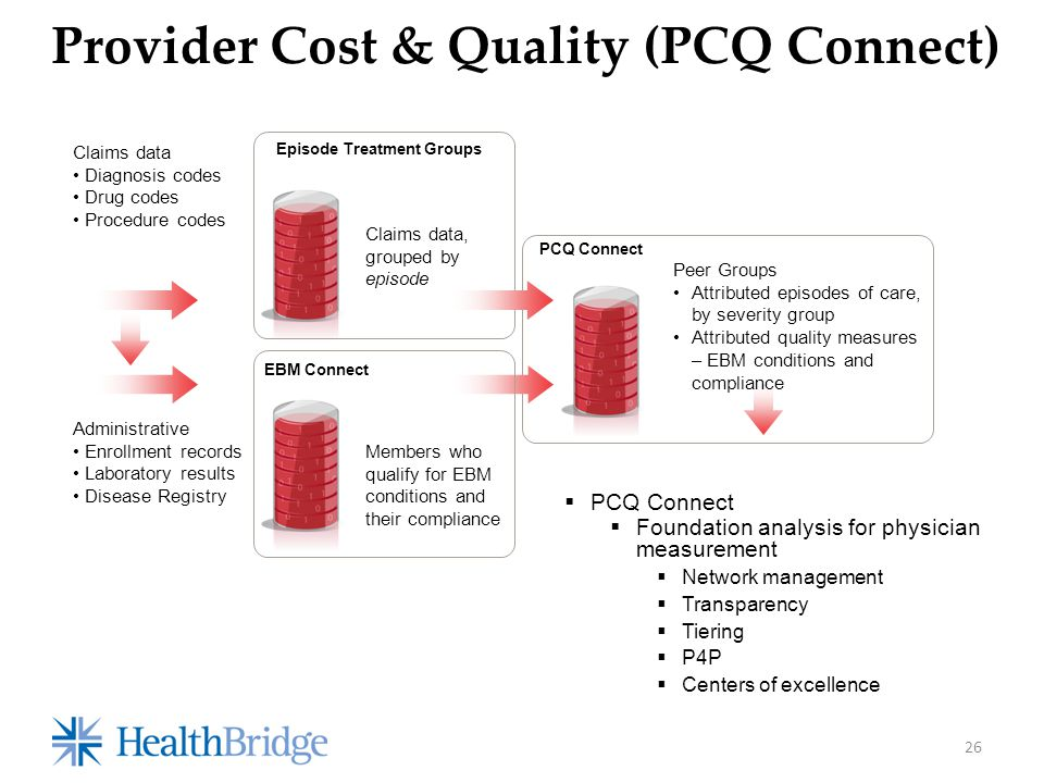 Provider Cost & Quality (PCQ Connect) Episode Treatment Groups Claims data Diagnosis codes Drug codes Procedure codes Claims data, grouped by episode