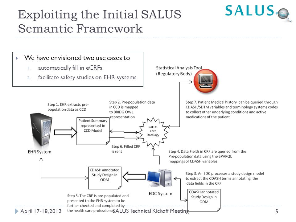 Exploiting the Initial SALUS Semantic Framework  We have envisioned two use cases to 1.
