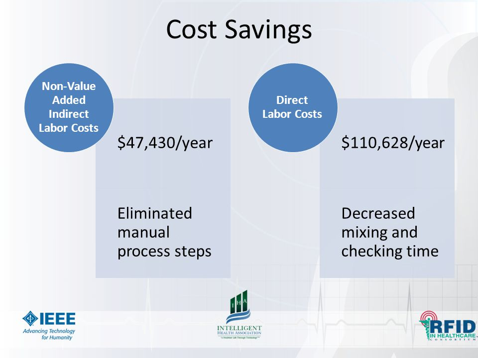 Cost Savings $47,430/year Eliminated manual process steps Non-Value Added Indirect Labor Costs $110,628/year Decreased mixing and checking time Direct Labor Costs