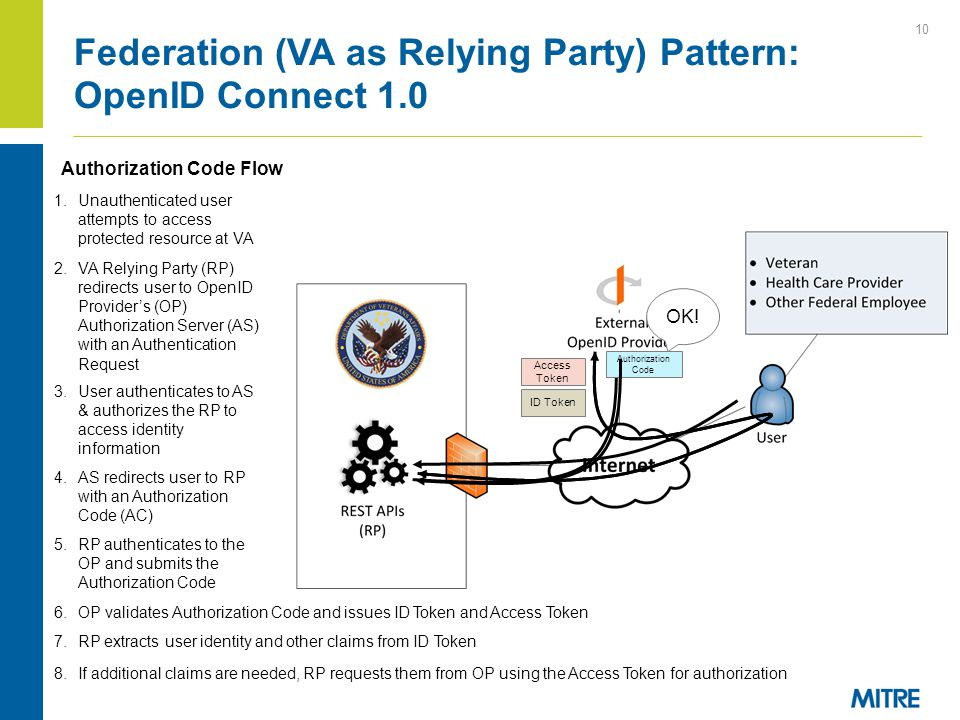 10 Federation (VA as Relying Party) Pattern: OpenID Connect 1.0 Authorization Code Flow 1. Unauthenticated user attempts to access protected resource