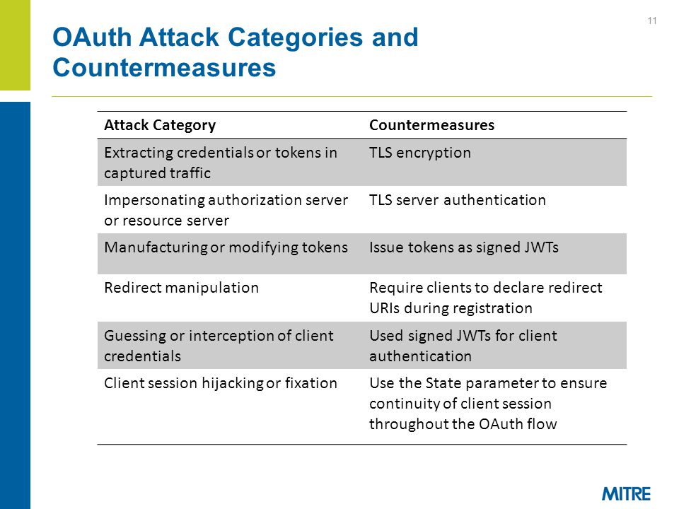 11 OAuth Attack Categories and Countermeasures Attack CategoryCountermeasures Extracting credentials or tokens in captured traffic TLS encryption Impe