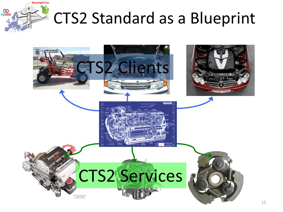 CTS2 Standard as a Blueprint CTS2 Clients CTS2 Services 15