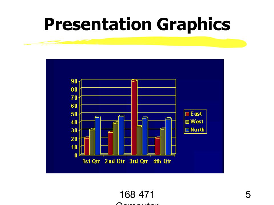 168 471 Computer Graphics, KKU. Lecture 1 5 Presentation Graphics