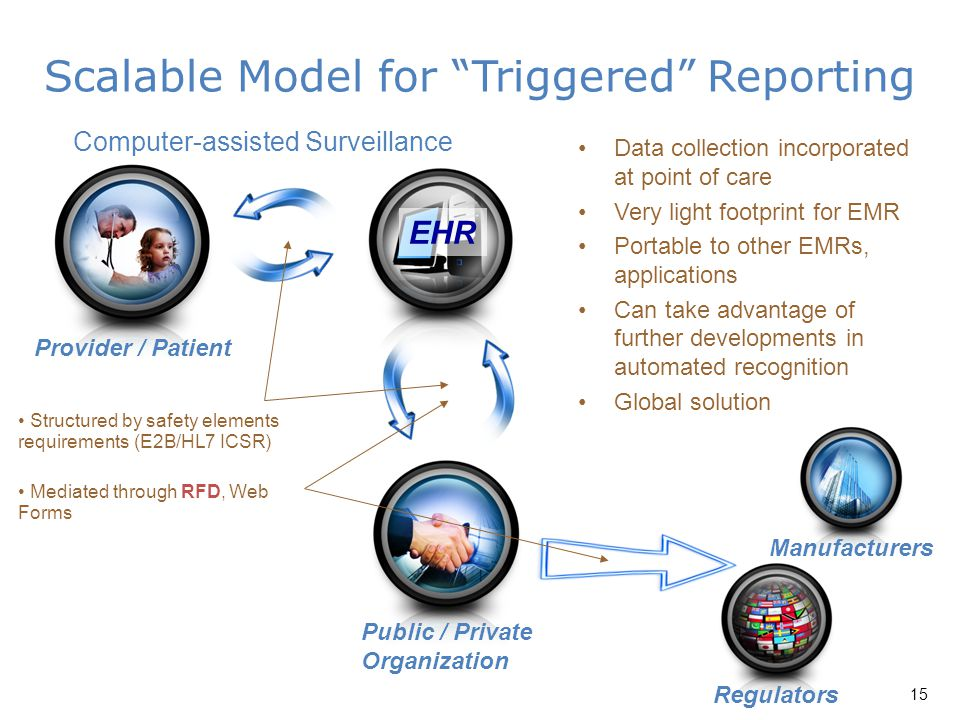 "Scalable Model for ""Triggered"" Reporting Public / Private Organization Computer-assisted Surveillance EHR Provider / Patient Manufacturers Regulators"