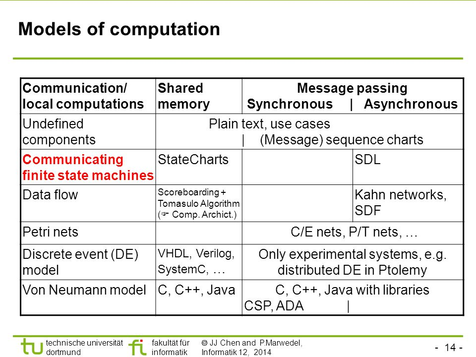 - 14 - technische universität dortmund fakultät für informatik  JJ Chen and P.Marwedel, Informatik 12, 2014 Models of computation Communication/ local computations Shared memory Message passing Synchronous | Asynchronous Undefined components Plain text, use cases | (Message) sequence charts Communicating finite state machines StateChartsSDL Data flow Scoreboarding + Tomasulo Algorithm (  Comp.