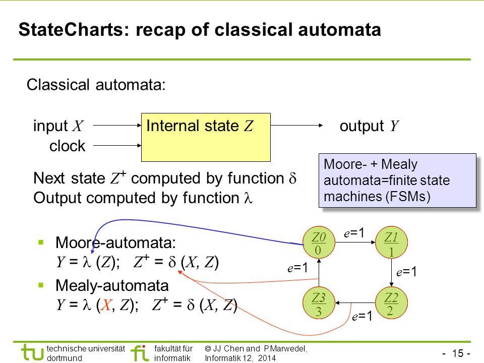 - 15 - technische universität dortmund fakultät für informatik  JJ Chen and P.Marwedel, Informatik 12, 2014 StateCharts: recap of classical automata Classical automata:  Moore-automata: Y = ( Z ); Z + =  ( X, Z )  Mealy-automata Y = ( X, Z ); Z + =  ( X, Z ) Internal state Z input X output Y Next state Z + computed by function  Output computed by function Z0Z1 Z2Z3 e =1 0 1 2 3 clock Moore- + Mealy automata=finite state machines (FSMs)