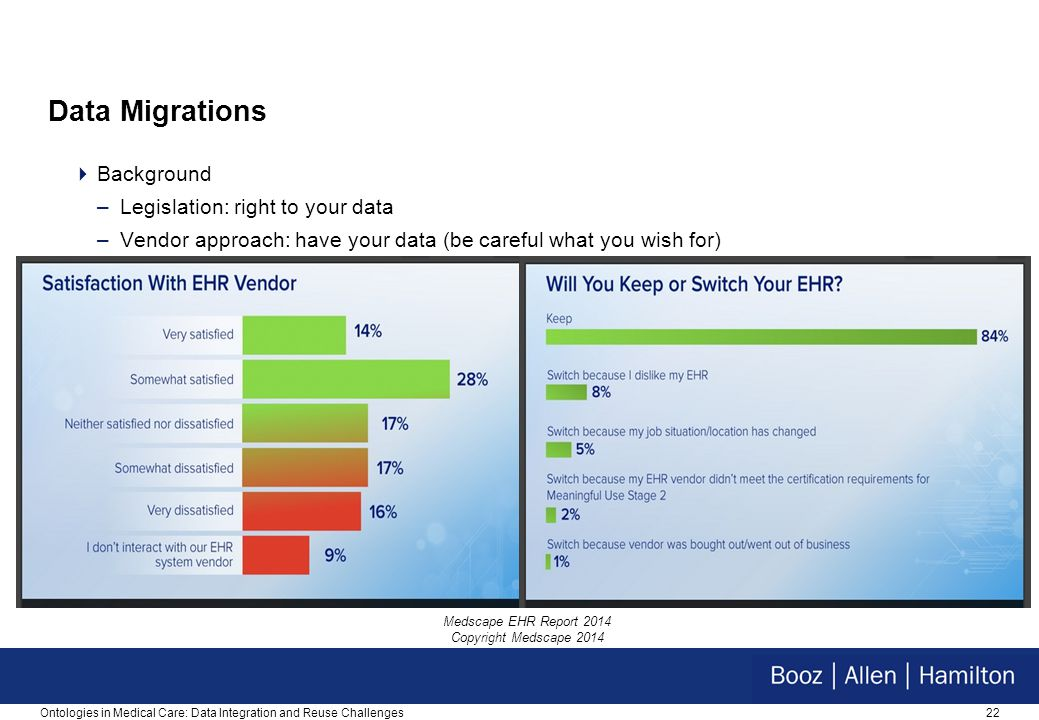22 Data Migrations  Background –Legislation: right to your data –Vendor approach: have your data (be careful what you wish for) Ontologies in Medical Care: Data Integration and Reuse Challenges Medscape EHR Report 2014 Copyright Medscape 2014