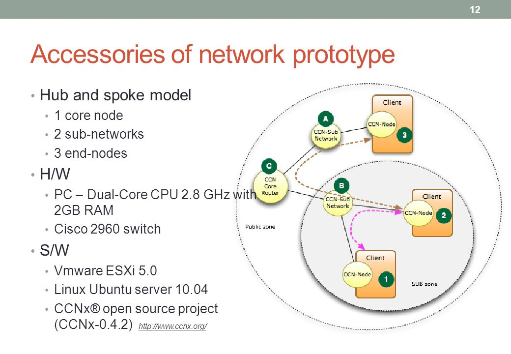 Accessories of network prototype Hub and spoke model 1 core node 2 sub-networks 3 end-nodes H/W PC – Dual-Core CPU 2.8 GHz with 2GB RAM Cisco 2960 switch S/W Vmware ESXi 5.0 Linux Ubuntu server 10.04 CCNx® open source project (CCNx-0.4.2) 12 http://www.ccnx.org/