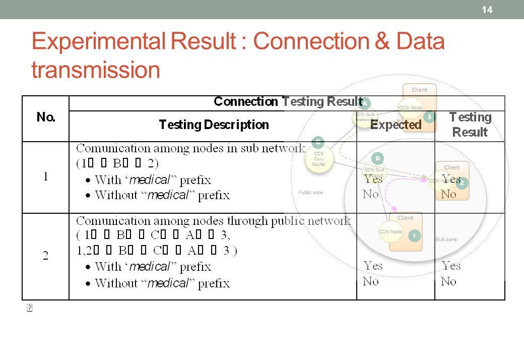 Experimental Result : Connection & Data transmission 14
