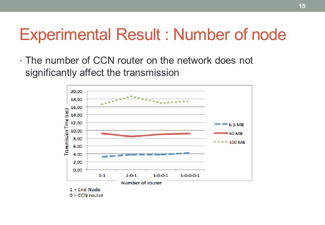 Experimental Result : Number of node The number of CCN router on the network does not significantly affect the transmission 15