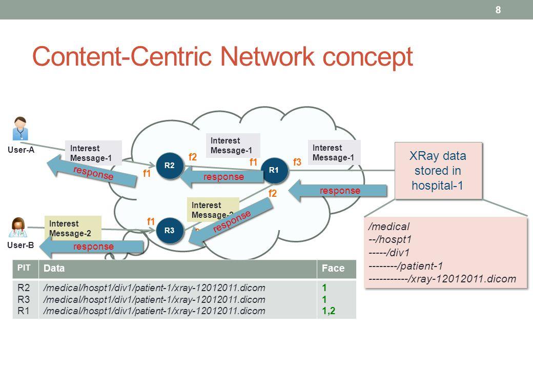 Content-Centric Network concept R2 R3 R1 /medical --/hospt1 -----/div1 --------/patient-1 -----------/xray-12012011.dicom /medical --/hospt1 -----/div1 --------/patient-1 -----------/xray-12012011.dicom XRay data stored in hospital-1 Interest Message-2 Interest Message-1 Interest Message-1 Interest Message-2 Interest Message-1 PIT DataFace R2 R3 R1 /medical/hospt1/div1/patient-1/xray-12012011.dicom 1 1,2 f2 f1f3 f1 f2 User-A User-B 8 response response