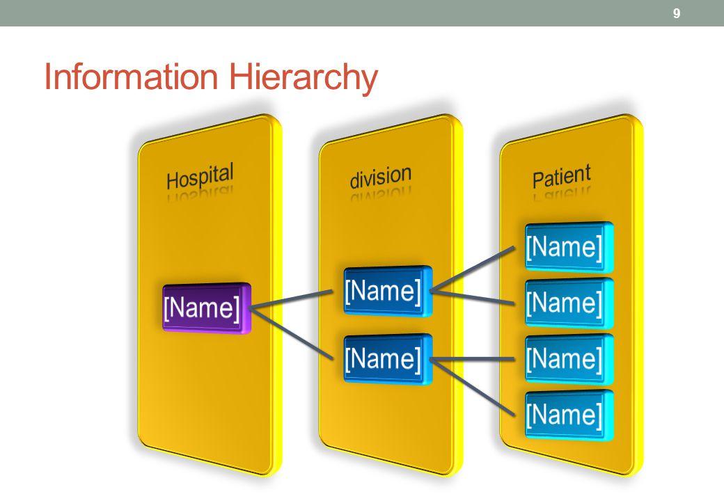 Information Hierarchy 9