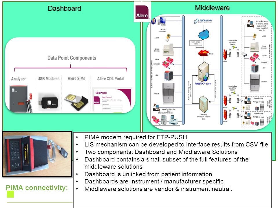 PIMA connectivity: PIMA modem required for FTP-PUSH LIS mechanism can be developed to interface results from CSV file Two components: Dashboard and Mi