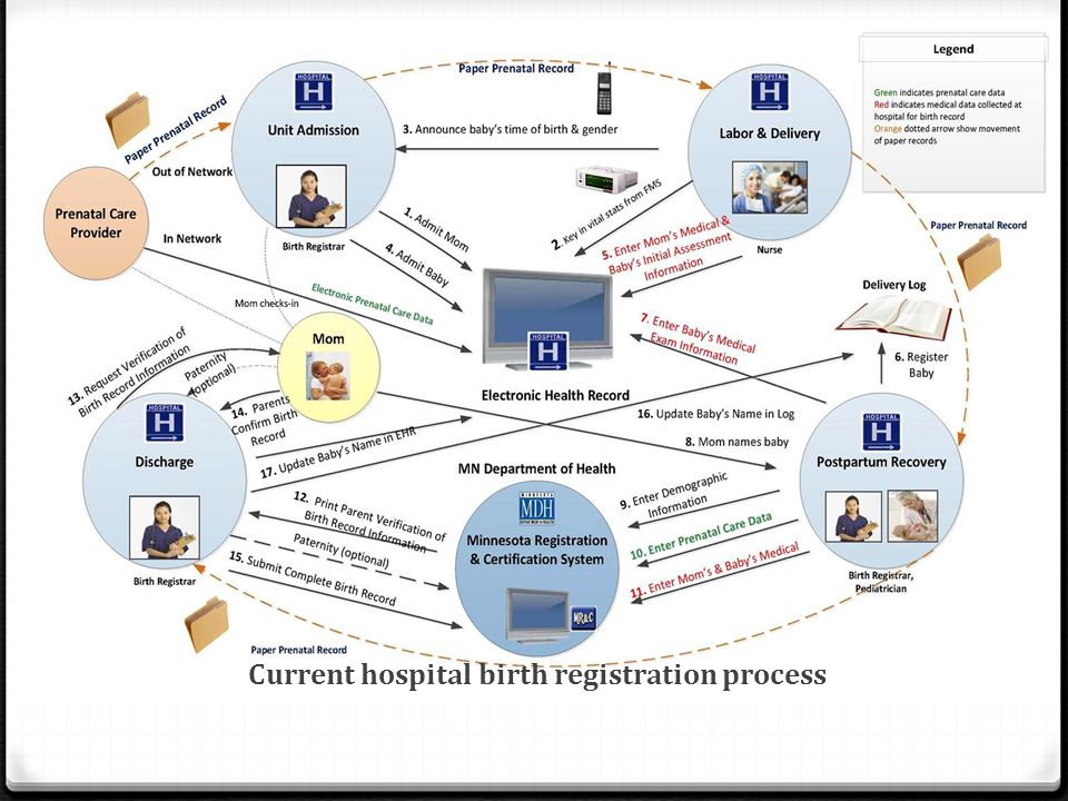 Current hospital birth registration process