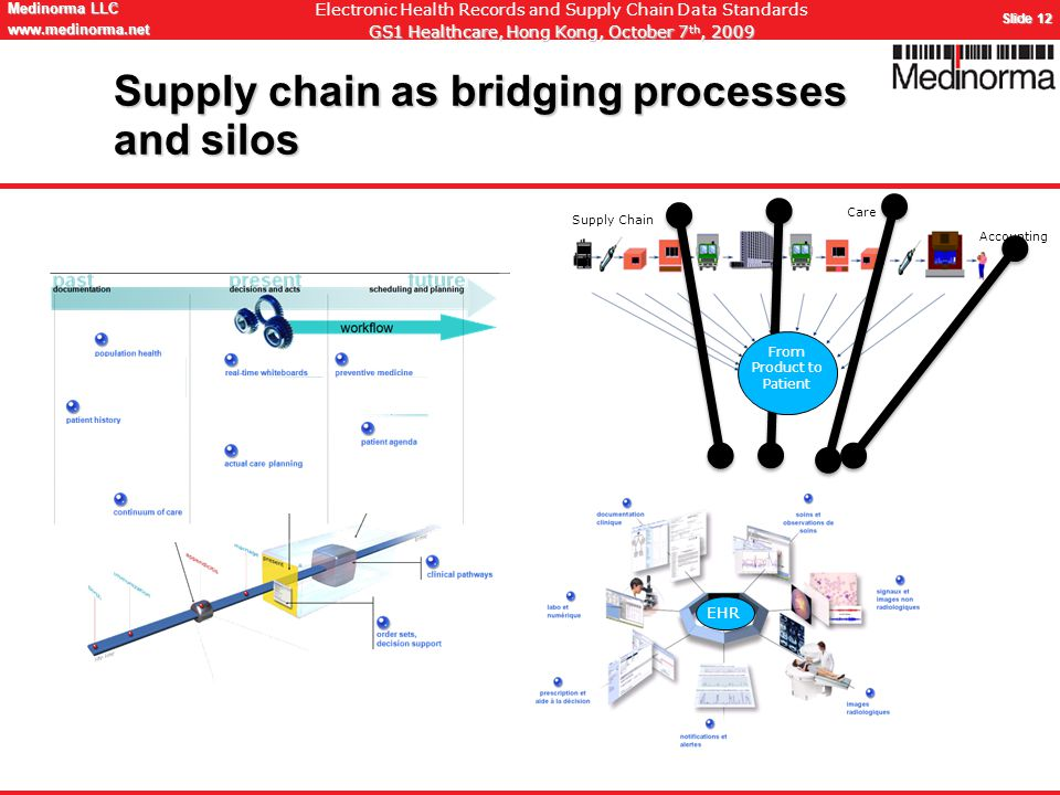 © Medinorma LLC Switzerland www.medinorma.biz Medinorma LLC www.medinorma.net Slide 12 Electronic Health Records and Supply Chain Data Standards GS1 Healthcare, Hong Kong, October 7 th, 2009 Supply chain as bridging processes and silos EHR Supply Chain Care Accounting From Product to Patient