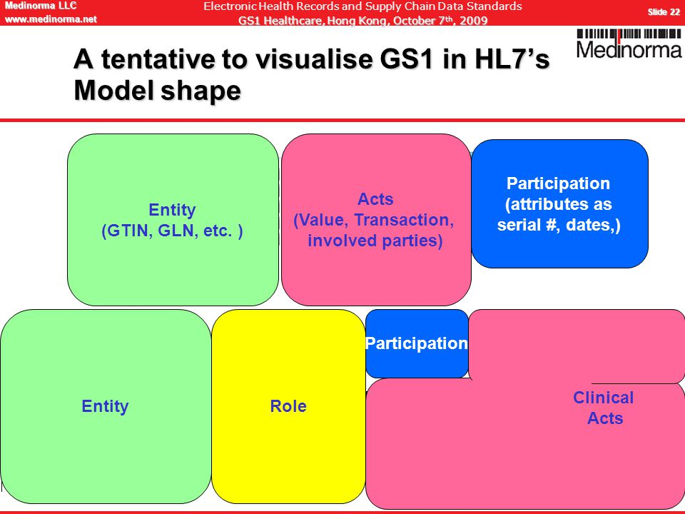 © Medinorma LLC Switzerland www.medinorma.biz Medinorma LLC www.medinorma.net Slide 22 Electronic Health Records and Supply Chain Data Standards GS1 Healthcare, Hong Kong, October 7 th, 2009 A tentative to visualise GS1 in HL7's Model shape EntityRole Participation Clinical Acts Entity (GTIN, GLN, etc.