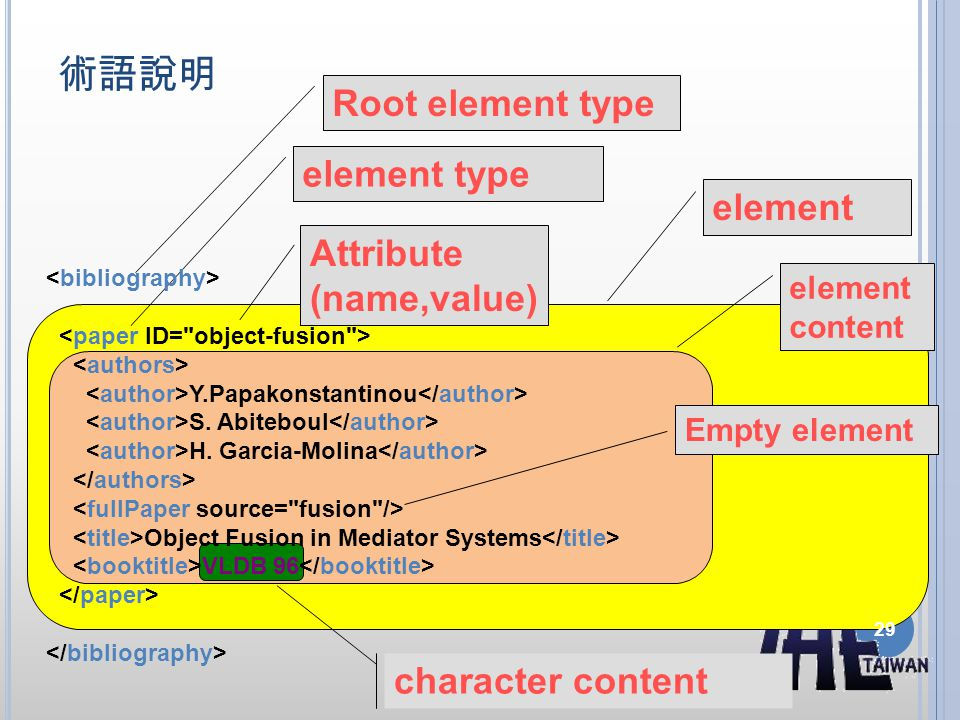術語說明 element type character content element Empty element Y.Papakonstantinou S.