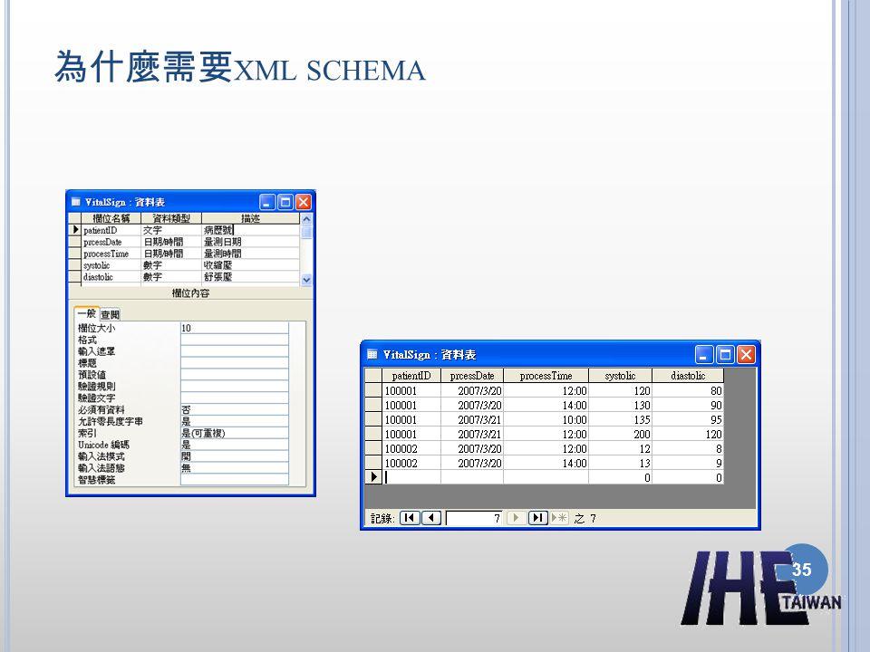 為什麼需要 XML SCHEMA 35