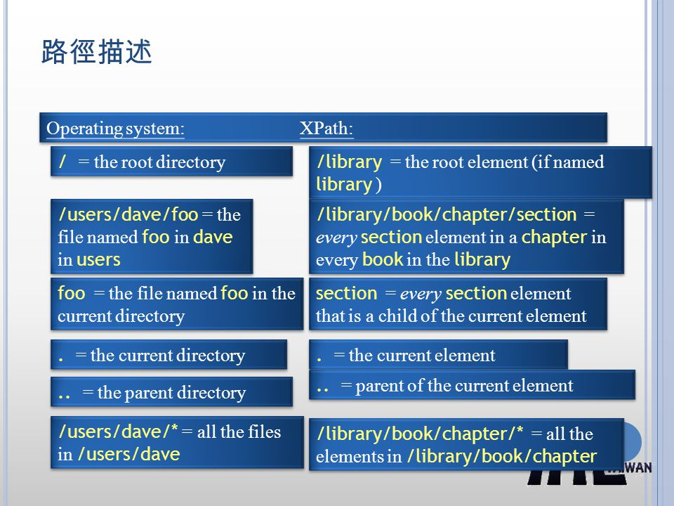 路徑描述 Operating system: XPath: / = the root directory /library = the root element (if named library ) /users/dave/foo = the file named foo in dave in users /library/book/chapter/section = every section element in a chapter in every book in the library.