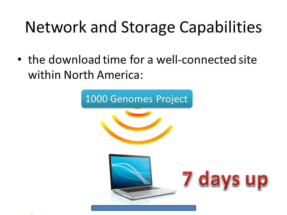 the download time for a well-connected site within North America: Network and Storage Capabilities 1000 Genomes Project