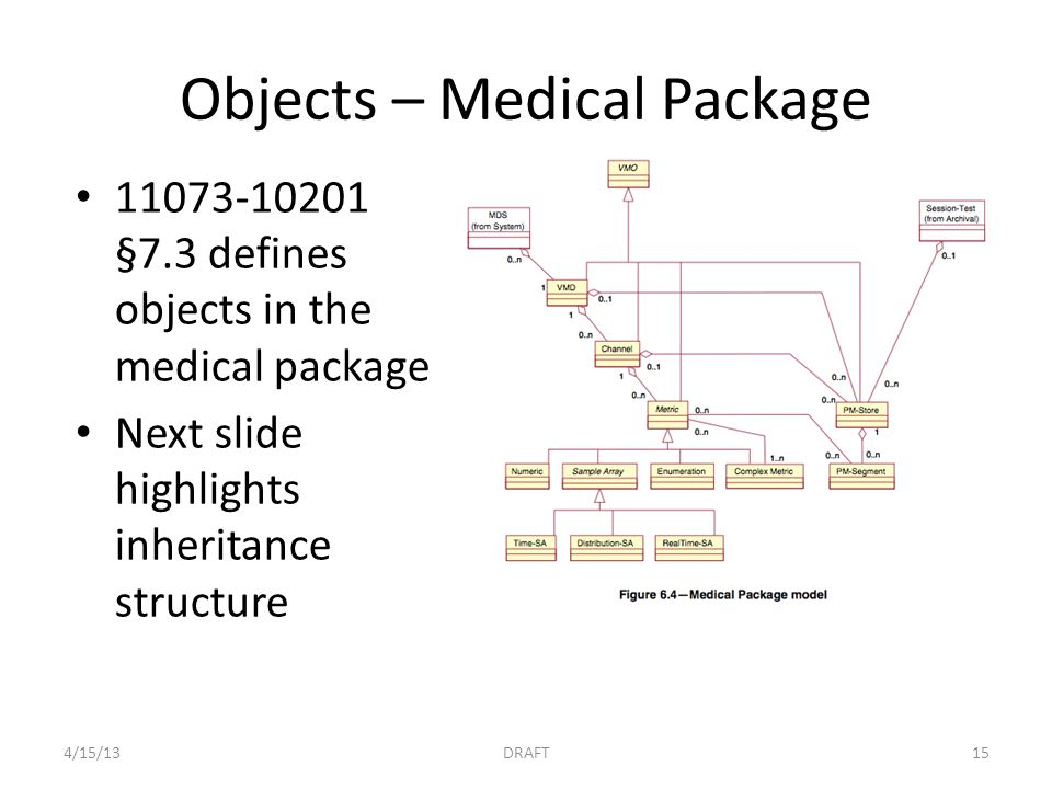 Objects – Medical Package 11073-10201 §7.3 defines objects in the medical package Next slide highlights inheritance structure 4/15/13DRAFT15
