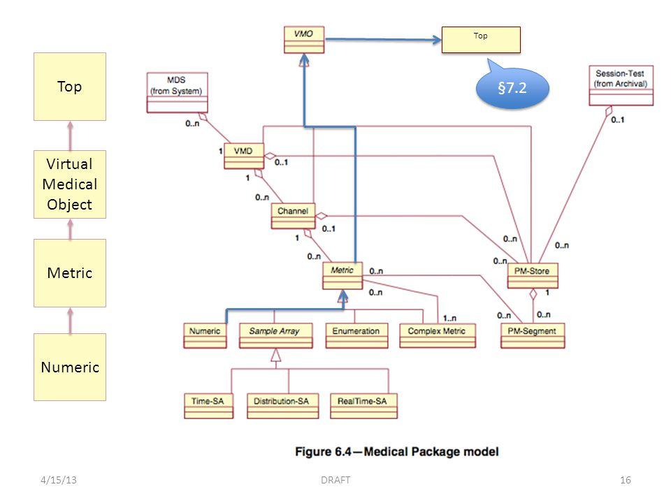 4/15/13DRAFT16 Top §7.2 Numeric Metric Virtual Medical Object Top