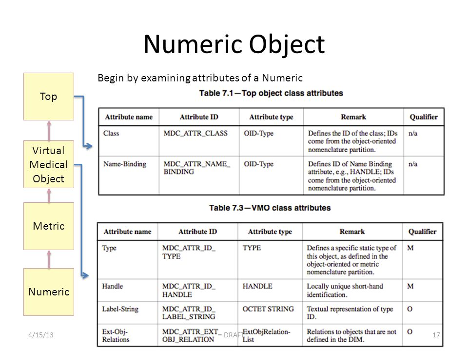 Numeric Object Numeric Metric Virtual Medical Object Top Begin by examining attributes of a Numeric 4/15/13DRAFT17