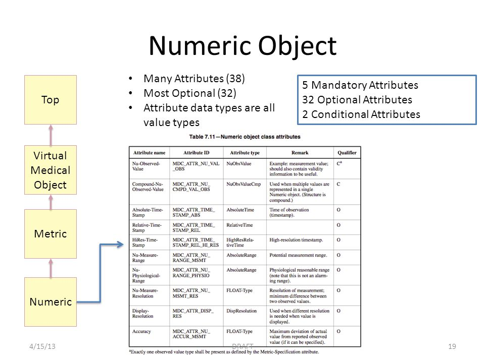Numeric Object 5 Mandatory Attributes 32 Optional Attributes 2 Conditional Attributes Many Attributes (38) Most Optional (32) Attribute data types are