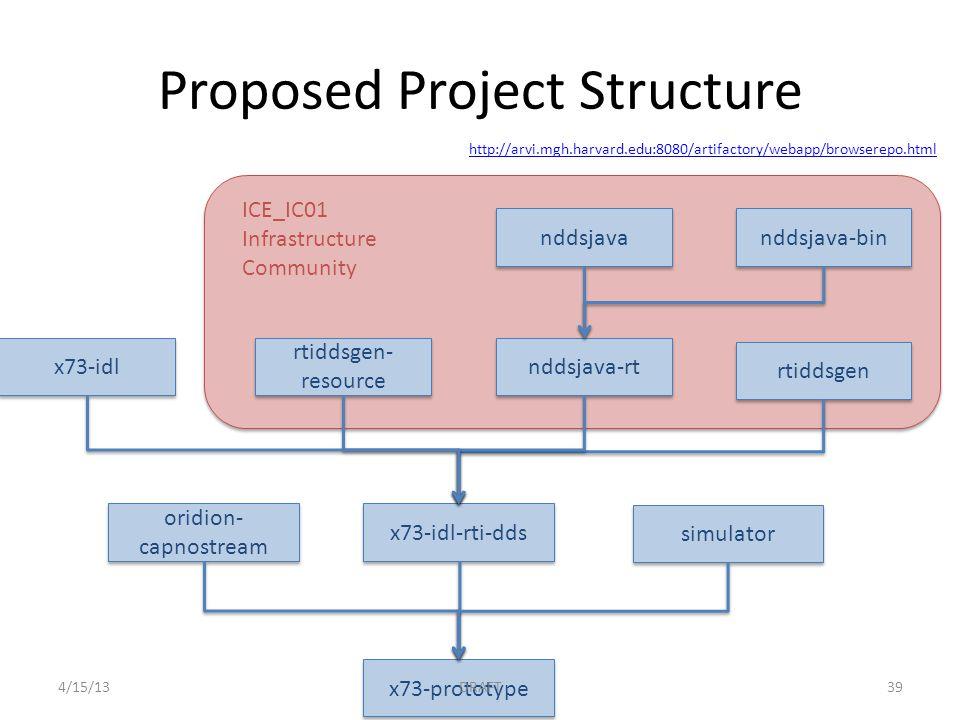 nddsjava nddsjava-bin nddsjava-rt rtiddsgen- resource rtiddsgen ICE_IC01 Infrastructure Community x73-idl x73-idl-rti-dds oridion- capnostream simulator x73-prototype Proposed Project Structure http://arvi.mgh.harvard.edu:8080/artifactory/webapp/browserepo.html 4/15/13DRAFT39