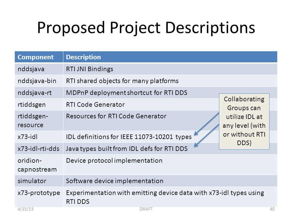 Proposed Project Descriptions ComponentDescription nddsjavaRTI JNI Bindings nddsjava-binRTI shared objects for many platforms nddsjava-rtMDPnP deployment shortcut for RTI DDS rtiddsgenRTI Code Generator rtiddsgen- resource Resources for RTI Code Generator x73-idlIDL definitions for IEEE types x73-idl-rti-ddsJava types built from IDL defs for RTI DDS oridion- capnostream Device protocol implementation simulatorSoftware device implementation x73-prototypeExperimentation with emitting device data with x73-idl types using RTI DDS Collaborating Groups can utilize IDL at any level (with or without RTI DDS) 4/15/13DRAFT40