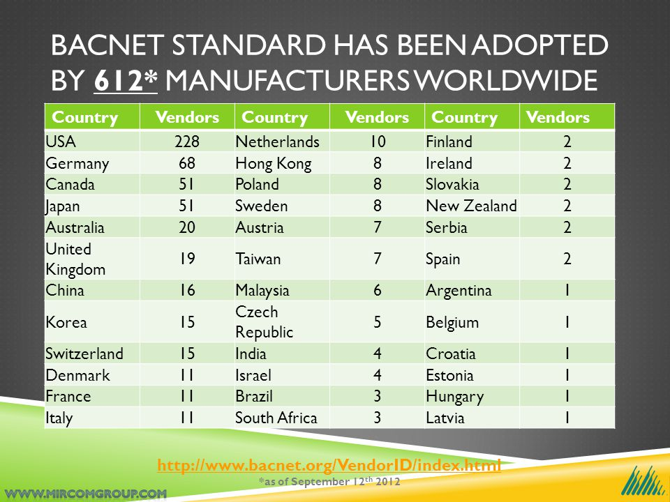 BACNET STANDARD HAS BEEN ADOPTED BY 612* MANUFACTURERS WORLDWIDE CountryVendorsCountryVendorsCountryVendors USA228Netherlands10Finland2 Germany68Hong