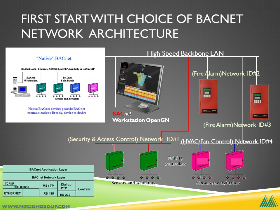 FIRST START WITH CHOICE OF BACNET NETWORK ARCHITECTURE High Speed Backbone LAN net BACnet Workstation OpenGN (Security & Access Control) Network ID#1 (HVAC/Fan Control) Network ID#4 (Fire Alarm)Network ID#2 (Fire Alarm)Network ID#3