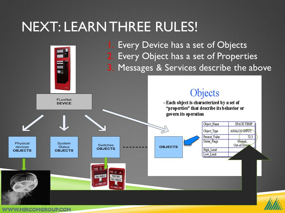 NEXT: LEARN THREE RULES! 1.Every Device has a set of Objects 2.Every Object has a set of Properties 3.Messages & Services describe the above