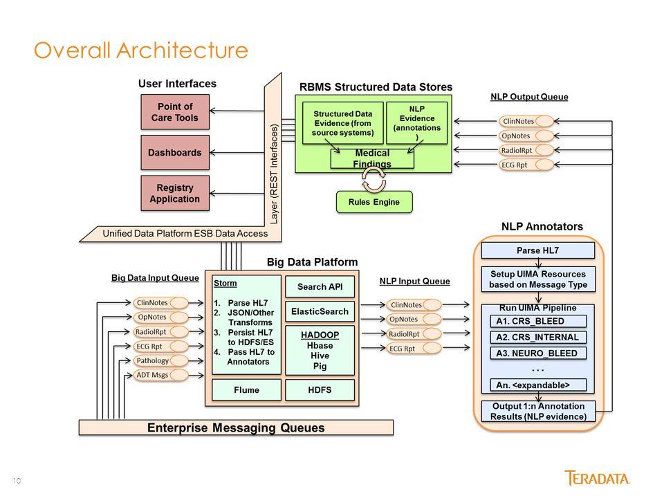 10 Overall Architecture
