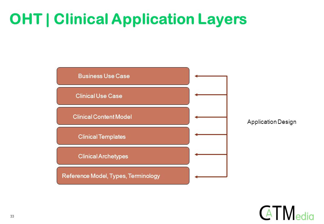 Application Design Business Use Case Clinical Use Case Clinical Content Model Clinical Templates Clinical Archetypes Reference Model, Types, Terminolo