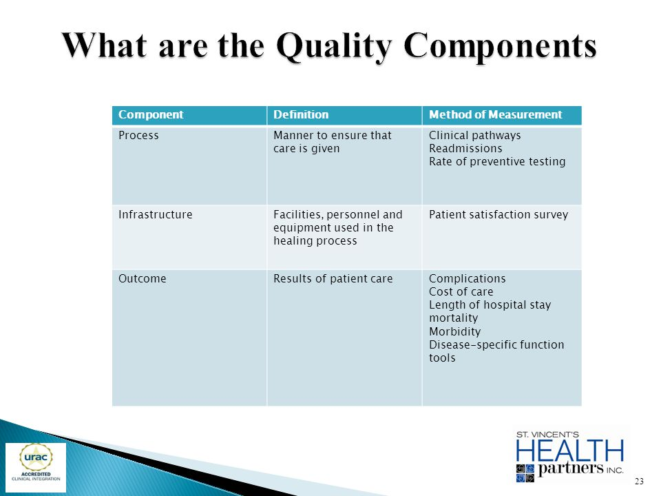 ComponentDefinitionMethod of Measurement ProcessManner to ensure that care is given Clinical pathways Readmissions Rate of preventive testing Infrastr