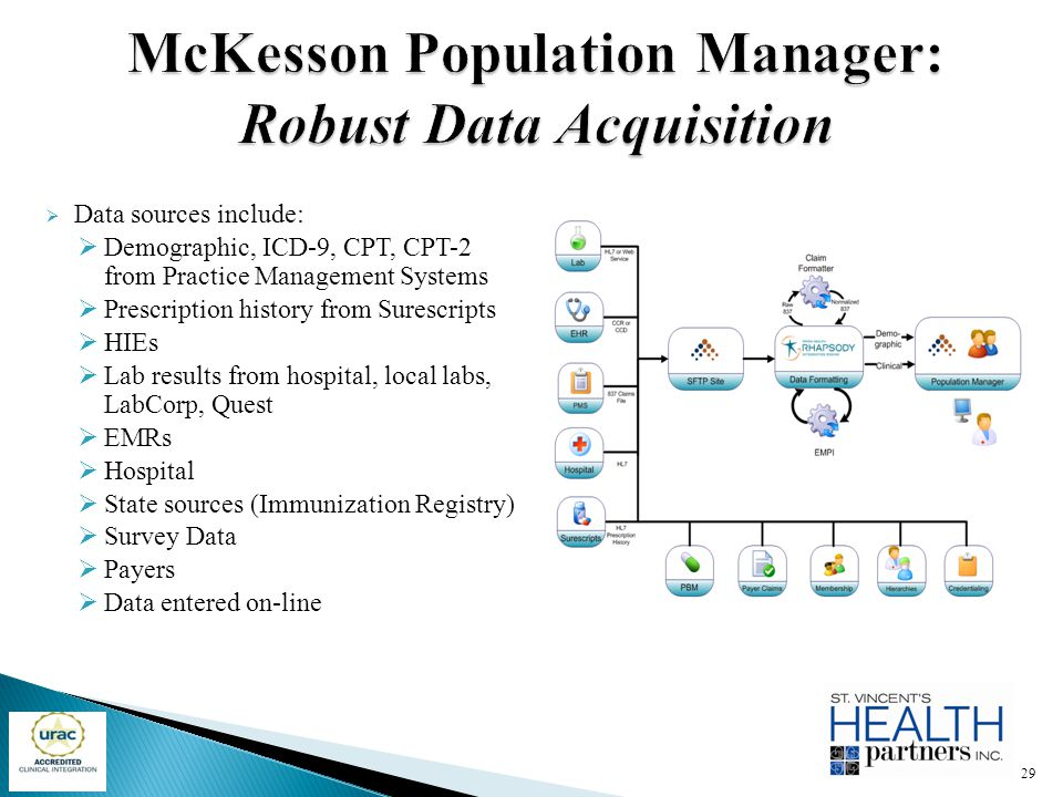  Data sources include:  Demographic, ICD-9, CPT, CPT-2 from Practice Management Systems  Prescription history from Surescripts  HIEs  Lab results